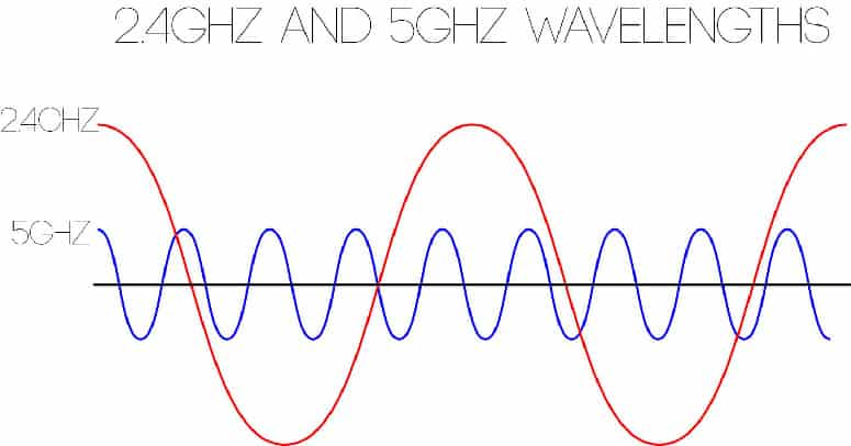 Wave Lenghts in Wifis